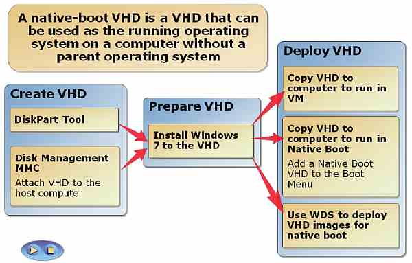 Configuring VHDs
