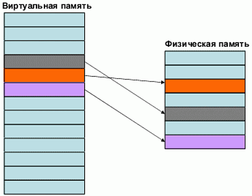 виртуальная-оперативная-память