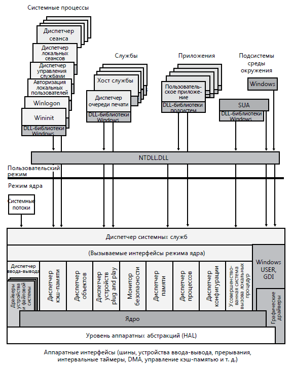 основные-компоненты