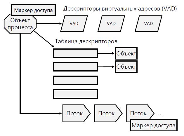 процесс-и-ресурсы