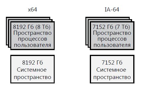 схема-адрессных-пространств-64-бита
