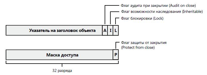 структура-записи