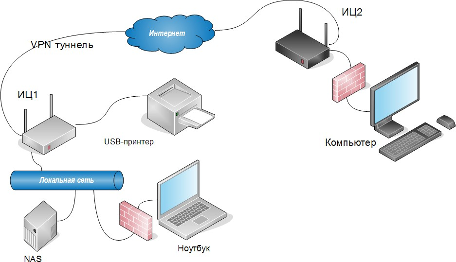 Openvpn Raspberry Pi