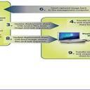 Использование Microsoft Deployment Toolkit 2010