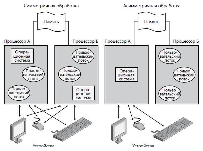 мультипроцессофрные-обработки