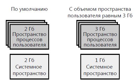 схема-адрессных-пространств-32-бита