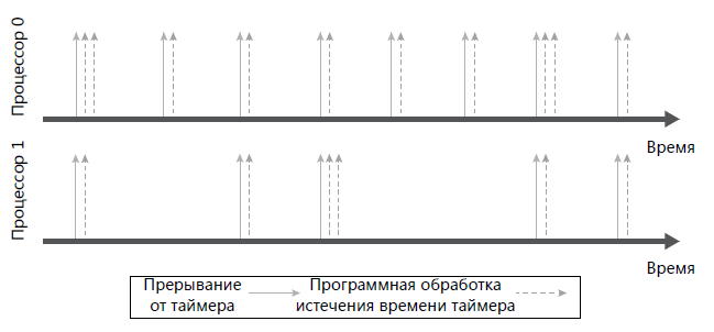 интеллигентное-распределение-обработки-таймерного-такта