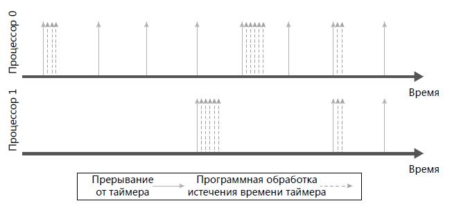 объединение-таймеров