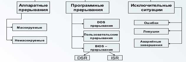 Драйвер Системного Контроллера Прерываний