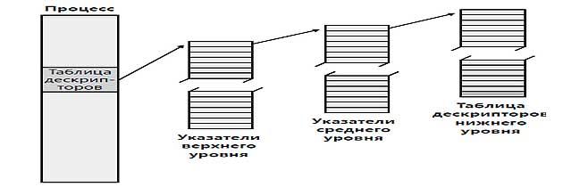 Дескрипторы объекта и таблица дескрипторов процесса Windows