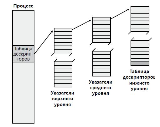 таблица-дескрипторов