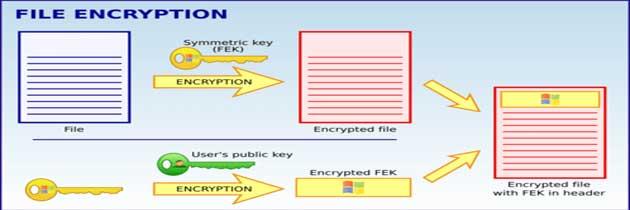 Шифрование файлов и папок в windows 8.1