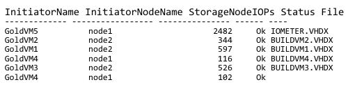 командлет_Get-StorageQoSFlow