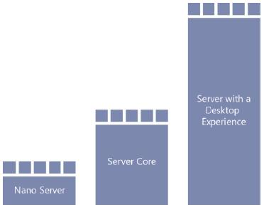 архитектура_установки_Windows_Server2016