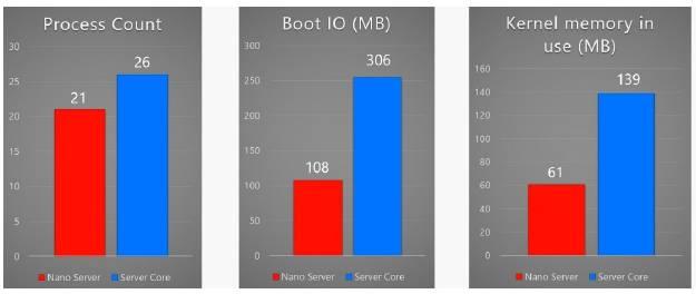 использование_ресурсов_Nano_Server_Server_Core