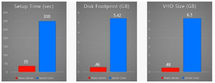 резвертывание_Nano_Server_Server_Core