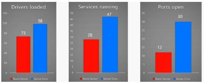 сравнение_функционала_Nano_Server_Server_Core