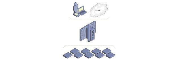 Инструменты управления сервером