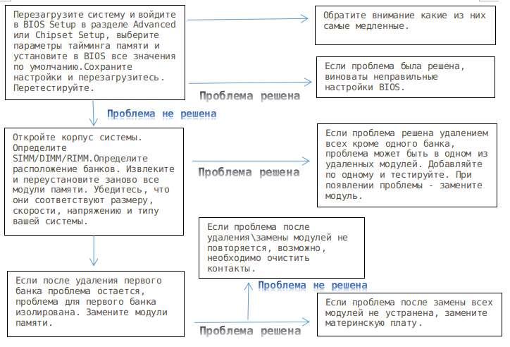 процедура_изоляции_дефектов_памяти