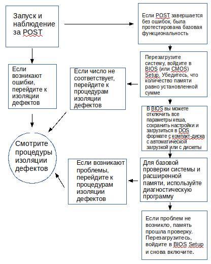тестирование_устранение_неполадок_памяти