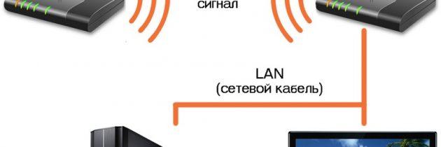 Два роутера к одной сети интернет
