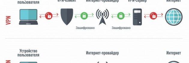 Актуальные VPN-сервисы для ПК на 2020 год