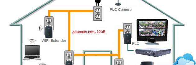 Технологии PLC