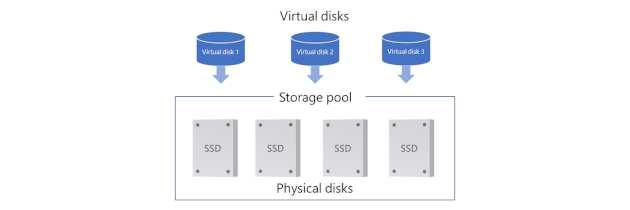 Хранение в Storage Spaces