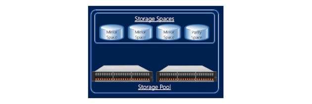 Настройка Storage Spaces